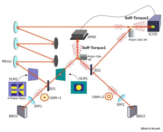 異なるOAMの自己トルクと量子もつれによるタイムマシン実験装置
