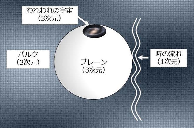 10次元のタピオカ式ブレーンワールド