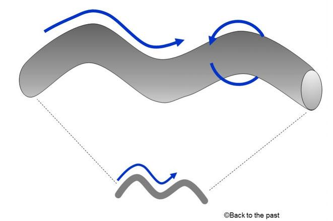 「カルツァ=クライン理論」によるコンパクト化の考え方