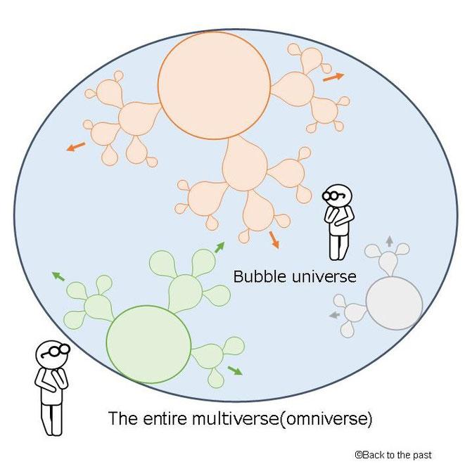 マルチバース全体の量子状態は変わらない