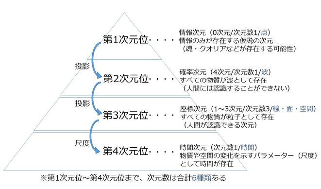 次元位論図