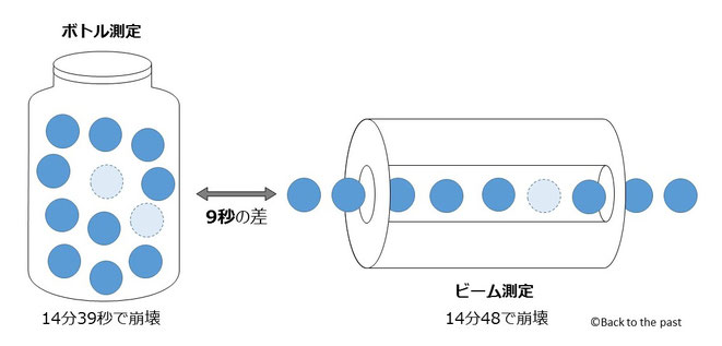 2種類の中性子の崩壊実験