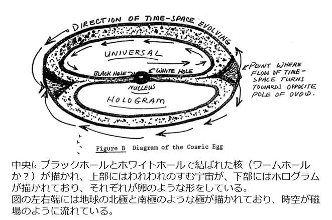 宇宙卵(コズミック・エッグ)の解説図(マクドネル・リポートより)