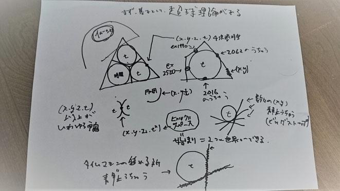 レオ氏の書いた図