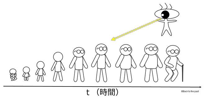 5次元人から見た4次元人