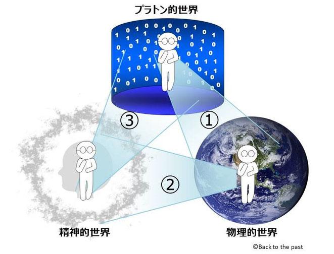 ペンローズの3つの世界の三角形の2020拡張イメージ