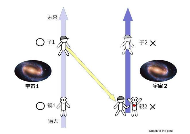分岐宇宙と並行宇宙の場合