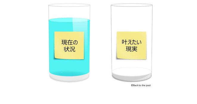 2カップ・メソッド(手順4)