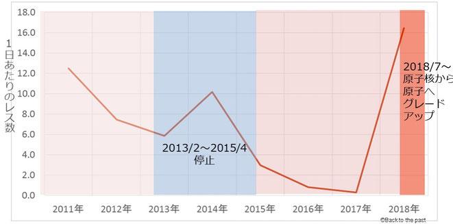 マンデラ効果スレッドの勢いグラフとCERNのLHC稼動日データ