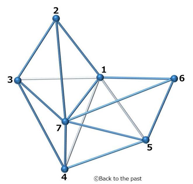 7つの頂点を持つ「アンプリチューヘドロン」