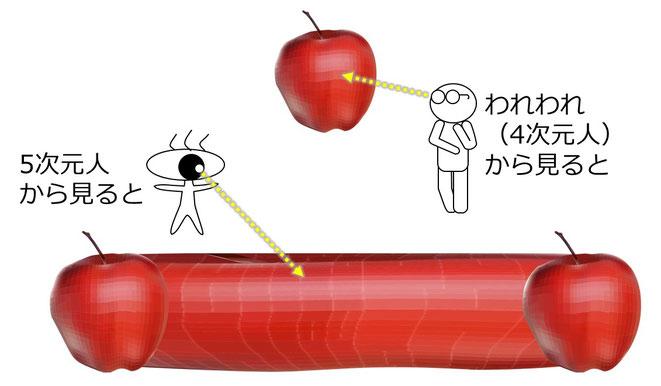 4次元人の見たりんごと5次元人から見たりんご