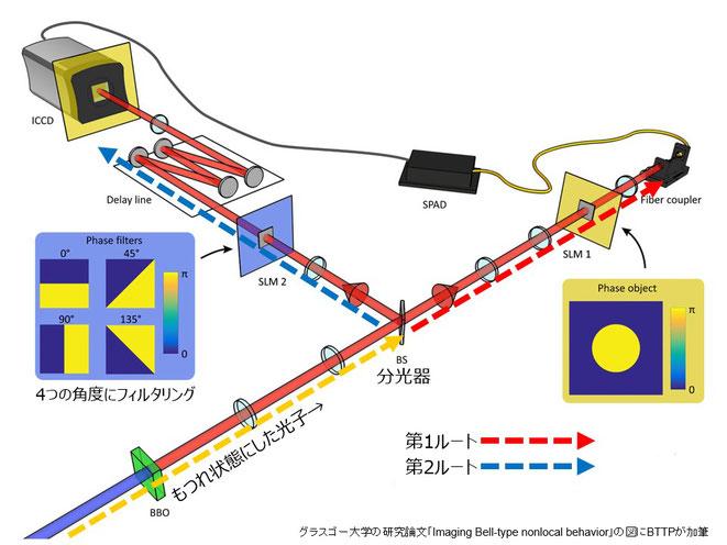 「量子もつれ」撮影実験の概要(グラスゴー大学の研究論文「Imaging Bell-type nonlocal behavior」の図にBTTPが補足)