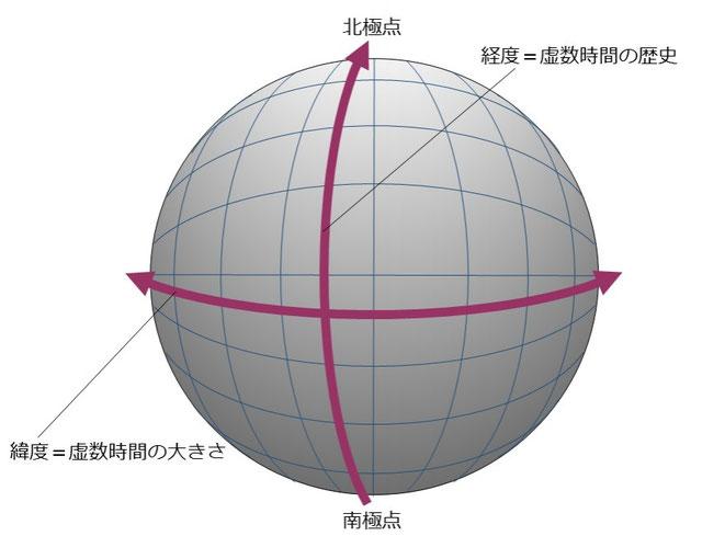 無境界仮説における虚数時間の図