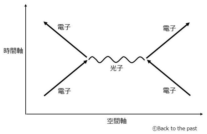 ファインマン・ダイアグラム