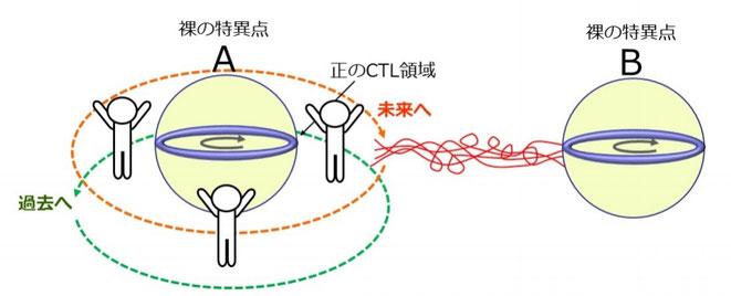 「マルダセナ-サスキンド・ワームホール」を使ったタイムマシン解説(1)