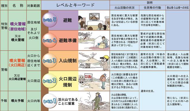 噴火警戒レベル/気象庁より