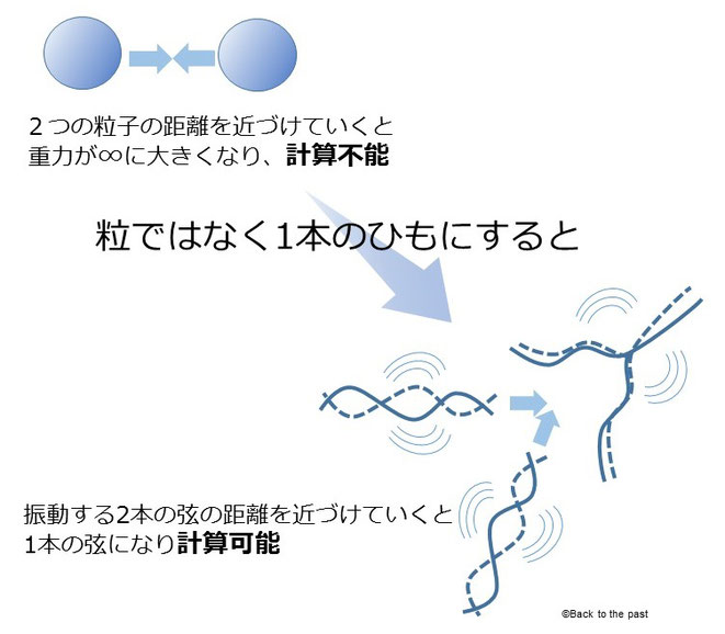 超弦理論のイメージ