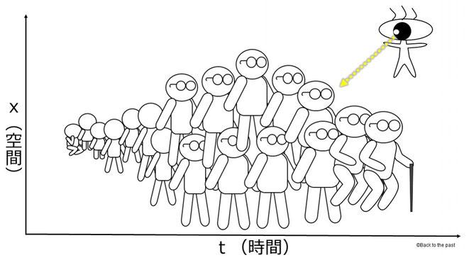 5次元人から見た4次元人(空間情報を加えたもの)