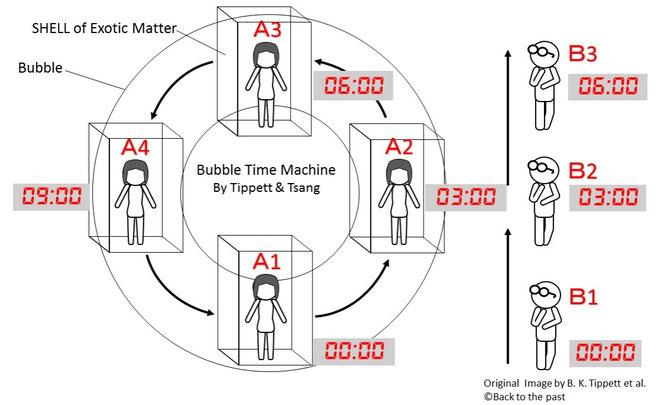 Tippett&Tsangのバブルタイムマシン