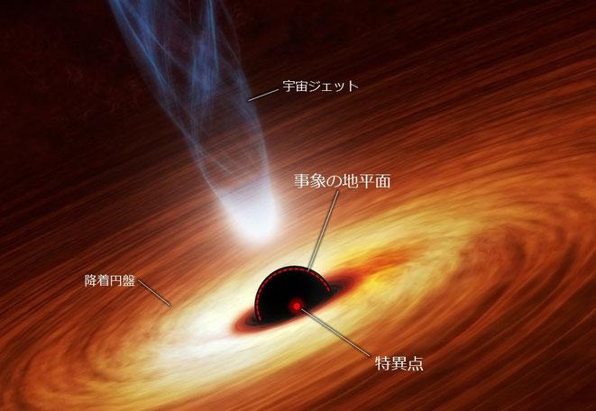 ブラックホールの特異点(イメージ)
