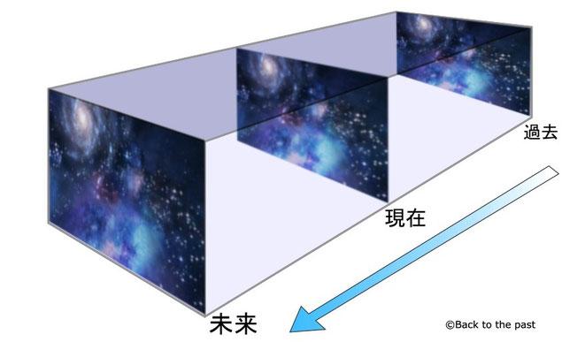 ブロック宇宙論