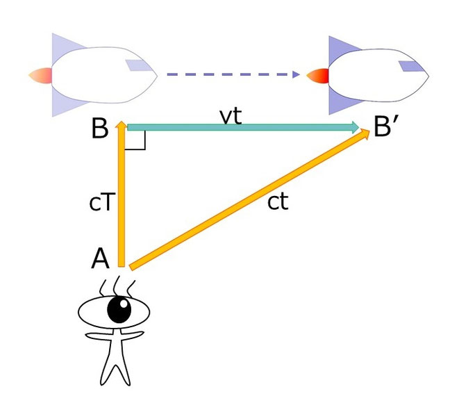 ロケットの移動と観測マンの図に記号追加