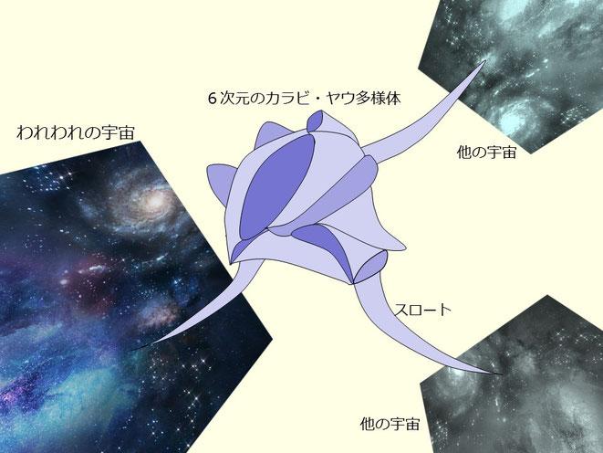 余剰次元とブレーン宇宙