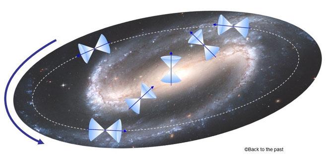 回転する宇宙によって形成されるCTC