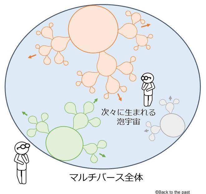 図3 マルチバース全体の量子状態は変わらない