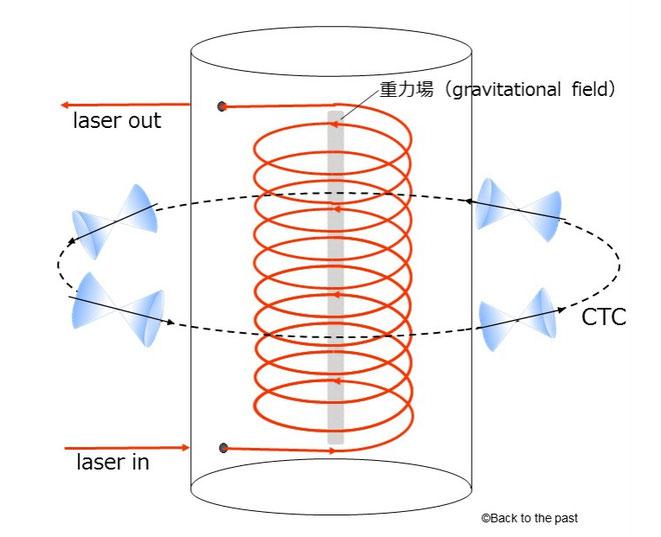 回転レーザーによって形成されるCTC