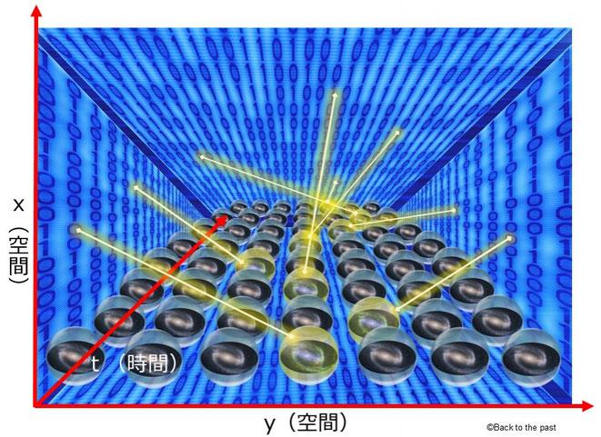 2次元情報によって実在していくわれわれの宇宙