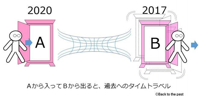 キップ・ソーンのタイムマシン説明図(3)