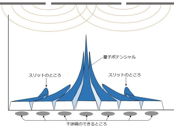 2重スリット実験の量子ポテンシャルイメージ