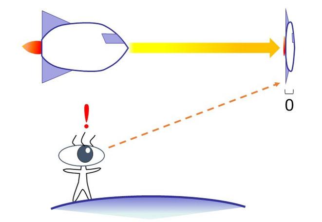 光の速さで飛ぶと、長さが0になる!
