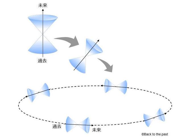 傾いた光円錐によってCTCが作られる
