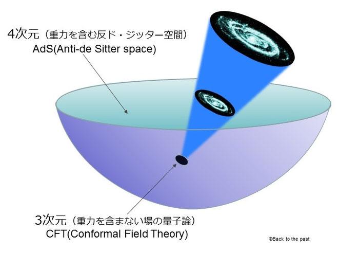 AdS/CFT対応