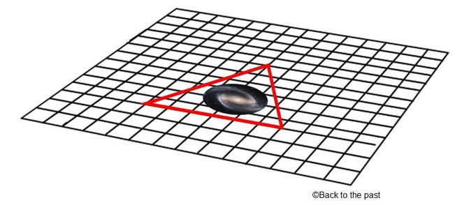 曲率0の宇宙