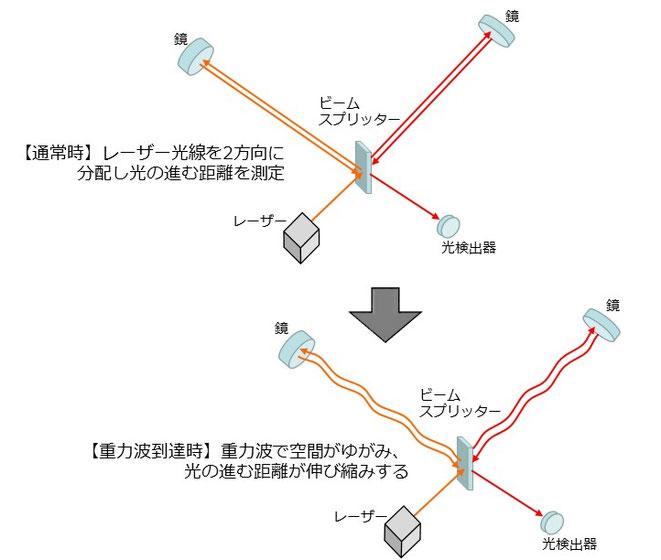 重力波望遠鏡の仕組み