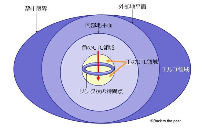 カー=ニューマン・ブラックホール