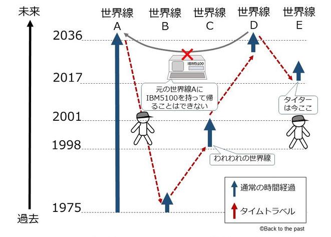 図1 タイムトラベルするたびに世界線が分岐していくタイターモデル
