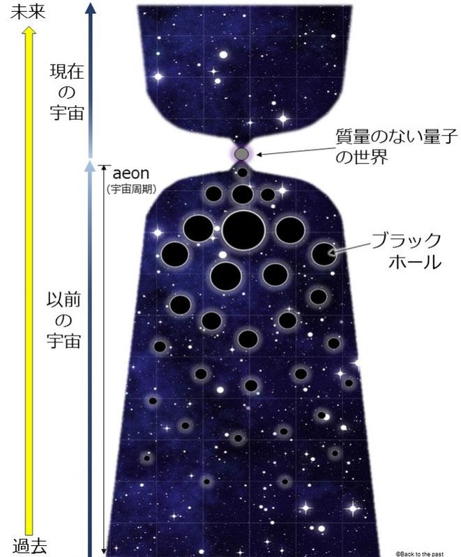 共形サイクリック宇宙論