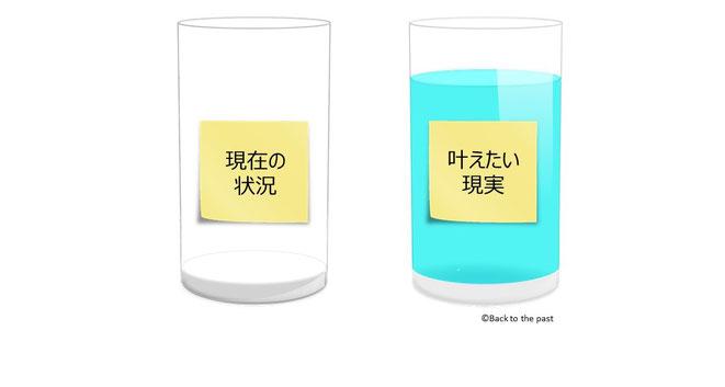 2カップ・メソッド(手順6)