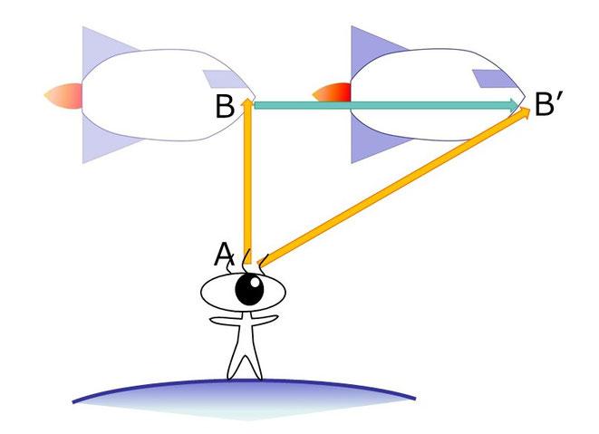 ロケットの移動と観測マン