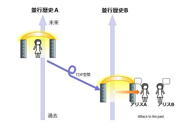 3つの時空モデルを区別する方法