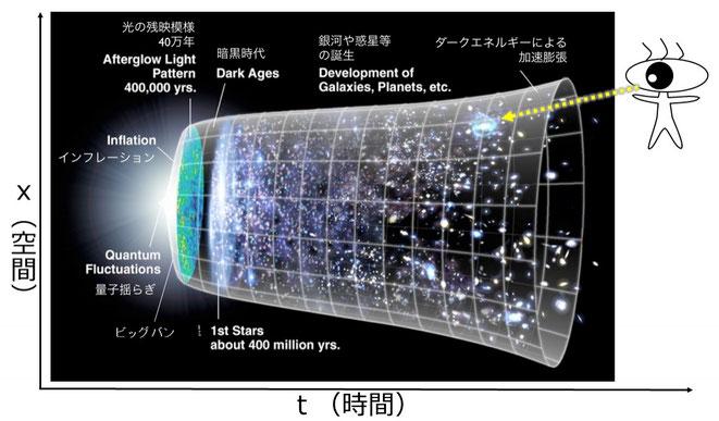 5次元人から見た宇宙(宇宙のイラストは「宇宙のインフレーションwiki」より)