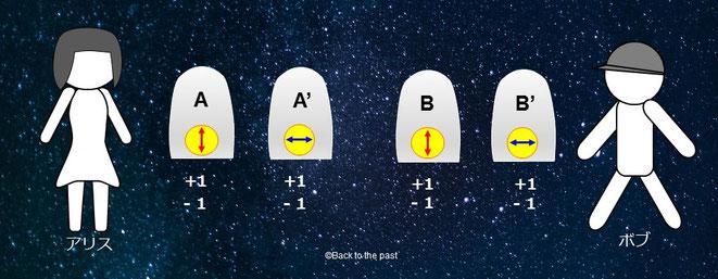 アリスが(A)・(A')の扉を、ボブが(B)・(B')の扉を開ける