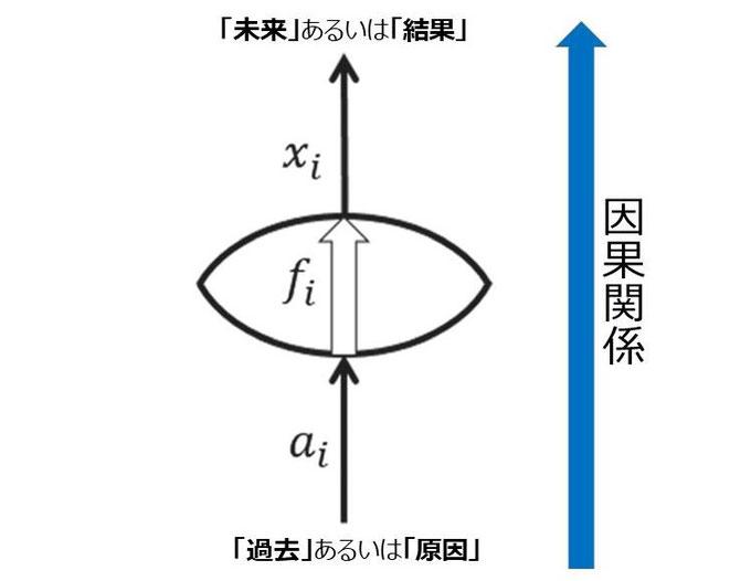 「因果関係」※「Reversible dynamics with closed time-like curves and freedom of choice」  の図1にBTTPが加筆。