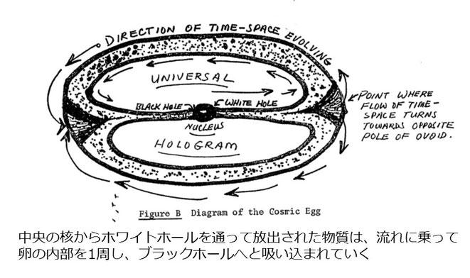 宇宙卵(マクドネル・リポートより)