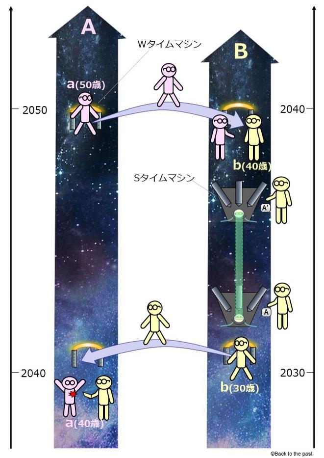 究極のタイムトラベル理論