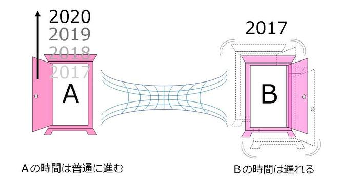 キップ・ソーンのタイムマシン説明図(2)
